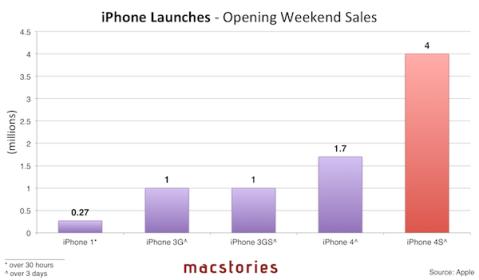 iphone datos de ventas